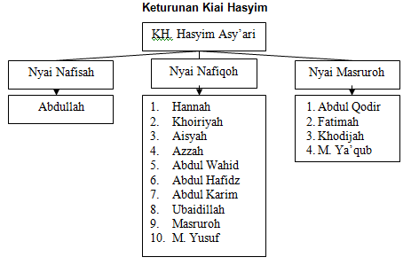 keturunan Mbah Hasyim